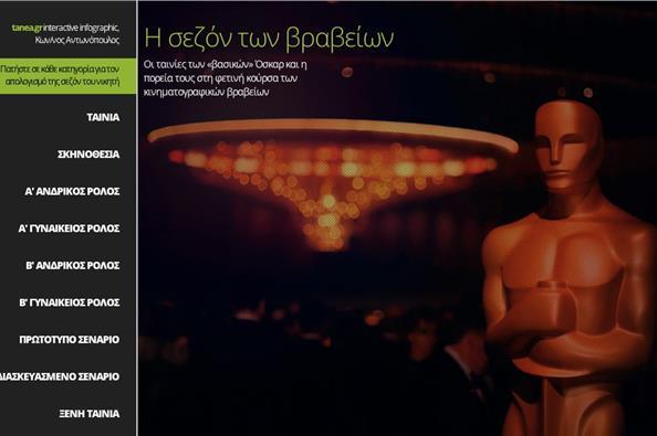 Η σεζόν των κινηματογραφικών βραβείων