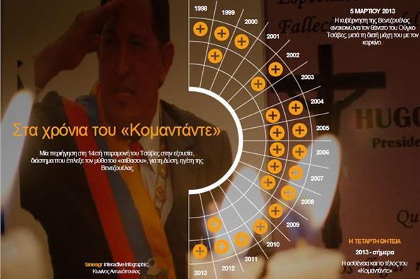 Η διακυβέρνηση του «Κομαντάντε» Τσάβες