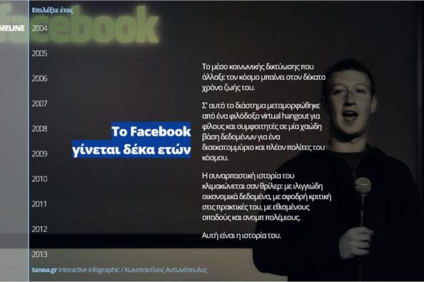 To Facebook γίνεται δέκα ετών