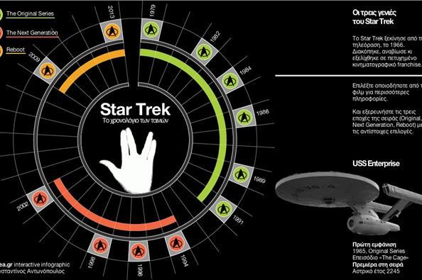 Ακτινογραφία στην κινηματογραφική σειρά των «Star Trek»